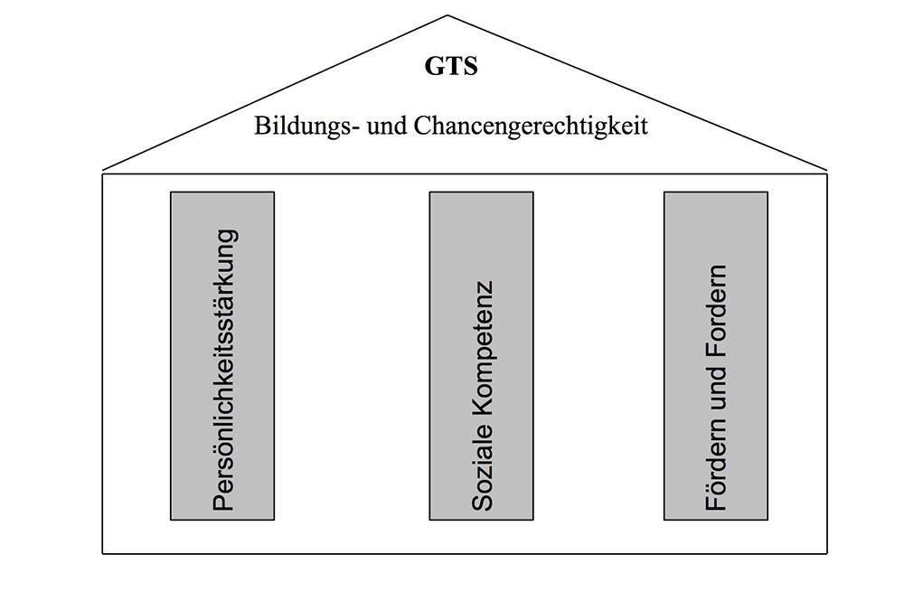 Hebelschule Laufenburg Leitbild